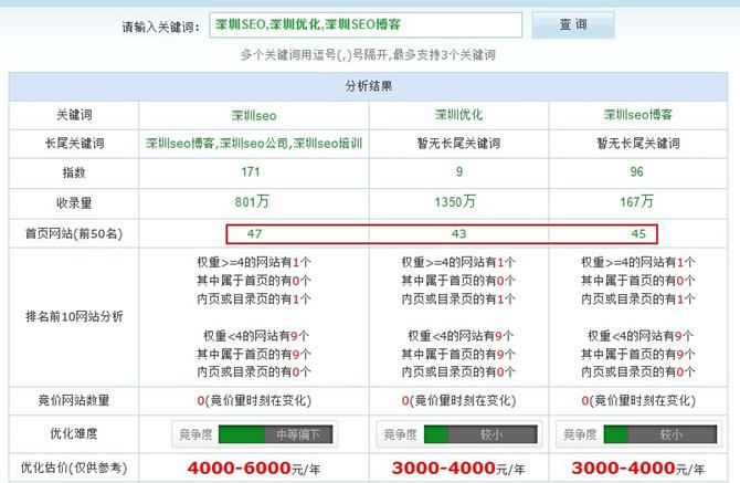 SEO优化关键词报价_深圳SEO